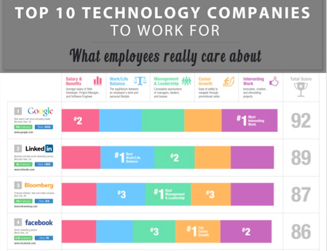 Top 10 Technology Companies to Work For - What Employees Really Care About